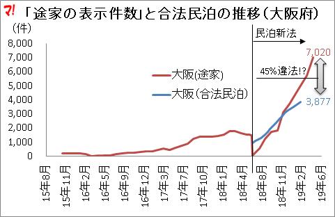 「途家の表示件数」と合法民泊の推移(大阪府)