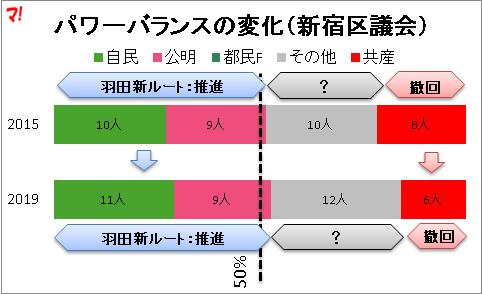 パワーバランスの変化(新宿区議会)