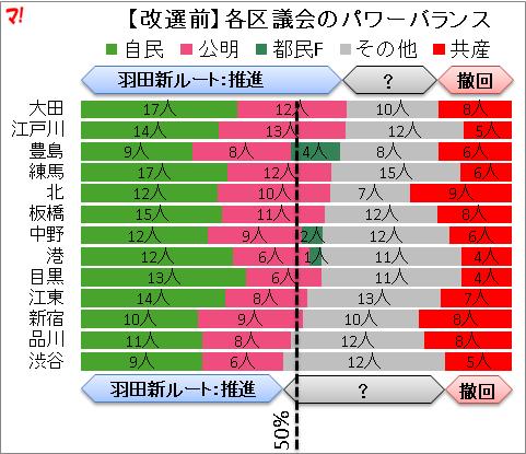 【改選前】各区議会のパワーバランス