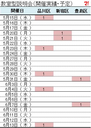 教室型説明会(開催実績・予定)