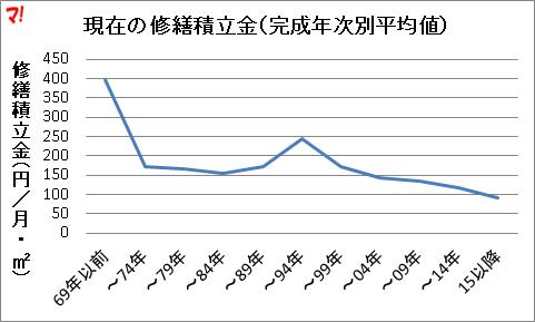 現在の修繕積立金(完成年次別平均値)