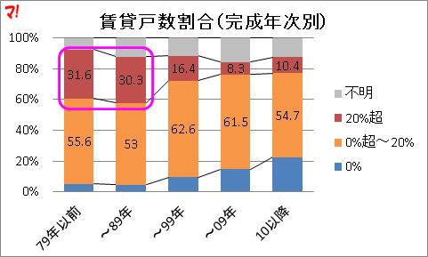 賃貸戸数割合(完成年次別)