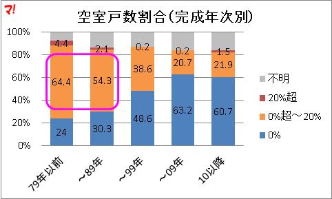 空室戸数割合(完成年次別)