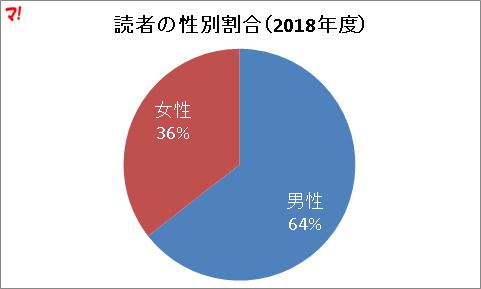 読者の性別割合(2018年度)