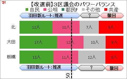 【改選前】3区議会のパワーバランス