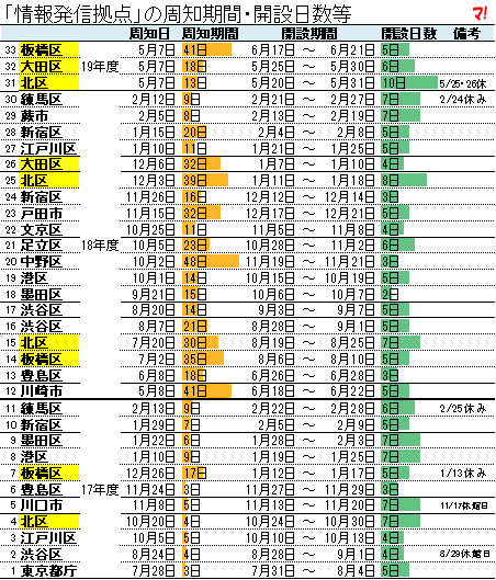 「情報発信拠点」の周知期間・開設日数等