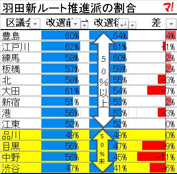 羽田新ルート推進派の割合