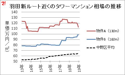羽田新ルート近くのタワーマンション相場の推移