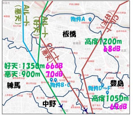 4区(豊島、練馬、板橋、北)の物件A~Fの配置