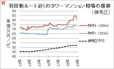羽田新ルート近くのタワーマンション相場の推移 (練馬区)