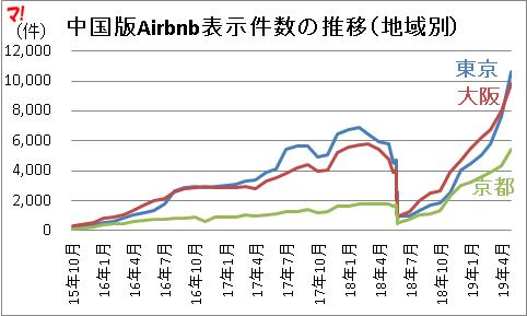 中国版Airbnb表示件数の推移(地域別)