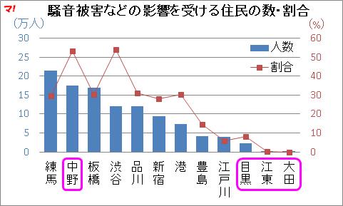 騒音被害などの影響を受ける住民の数・割合