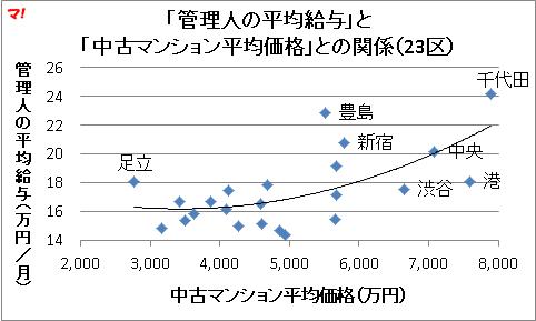 「管理人の平均給与」と 「中古マンション平均価格」との関係(23区)
