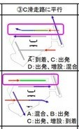 第5滑走路(E滑走路)を増設する計画