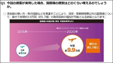 「深夜・早朝時間帯以外の国際線」の便数は年間約3.9万回増加し、約9.9万回