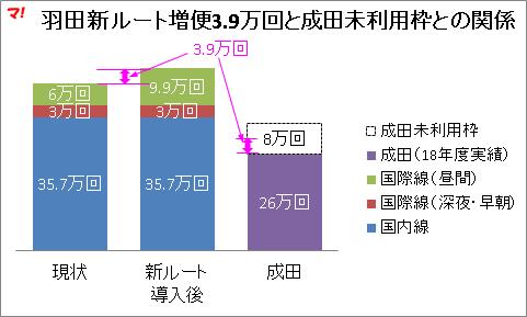 羽田新ルート増便3.9万回と成田未利用枠との関係