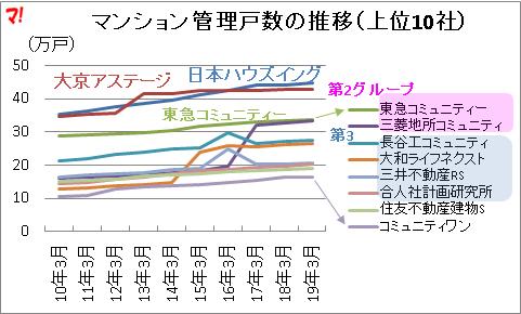 マンション管理戸数の推移(上位10社)