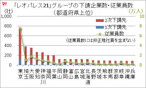 「レオパレス21」グループの下請企業数・従業員数 (都道府県上位)