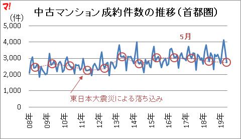 中古マンション成約件数の推移(首都圏)