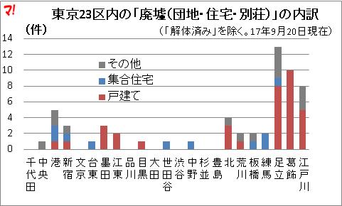 東京23区内の「廃墟(団地・住宅・別荘)」の内訳