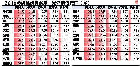 2016参院選挙結果 都内投票率は西高東低