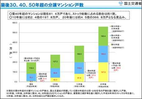 築後30、40、50年超の分譲マンション数