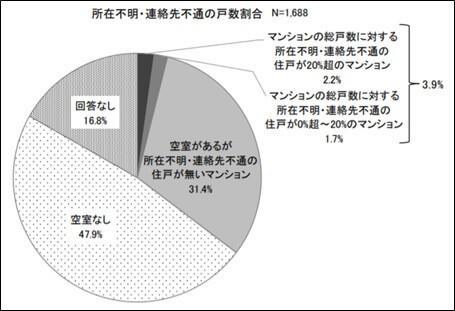 平成30年度マンション総合調査