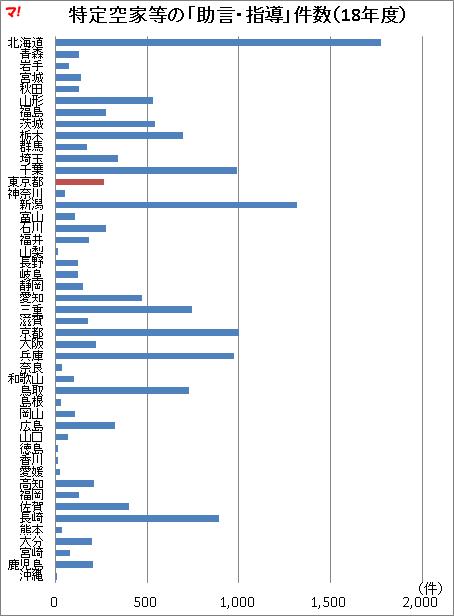 特定空家等の「助言・指導」件数(18年度)