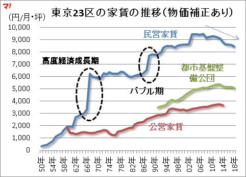 東京23区の家賃の推移(物価補正あり)