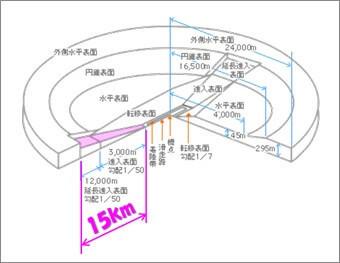 羽田空港についての円錐表面及び外側水平表面の追加