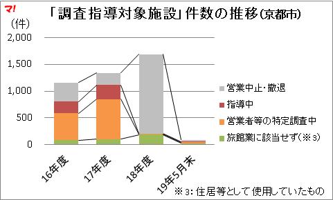 「調査指導対象施設」件数の推移(京都市)