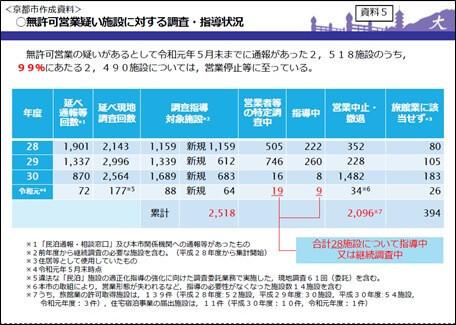 資料5 無許可営業疑い施設に対する調査・指導状況(京都市資料)