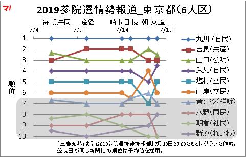 2019参院選情勢報道_東京都(6人区)