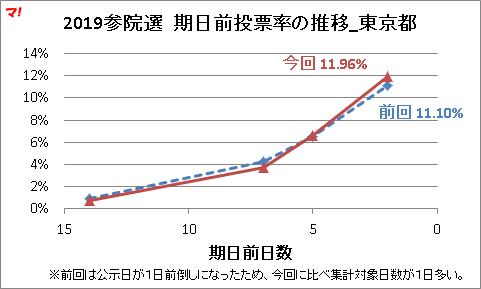 2019参院選 期日前投票率の推移_東京都