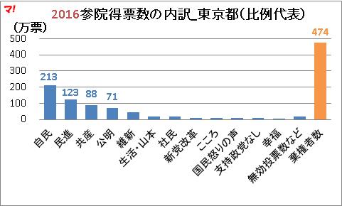 2016参院得票数の内訳_東京都(比例代表)