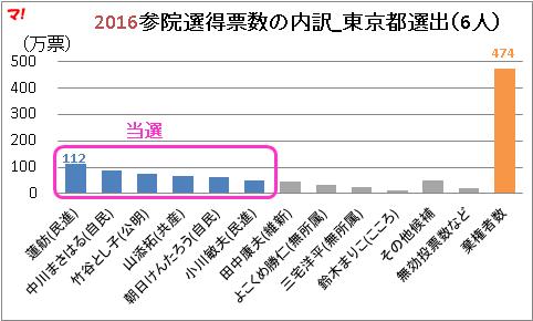 2016参院選得票数の内訳_東京都選出(6人)