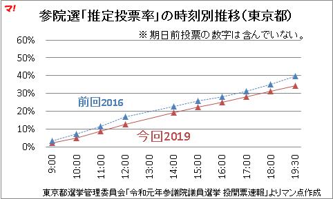 参院選「推定投票率」の時刻別推移(東京都)19時30分現在