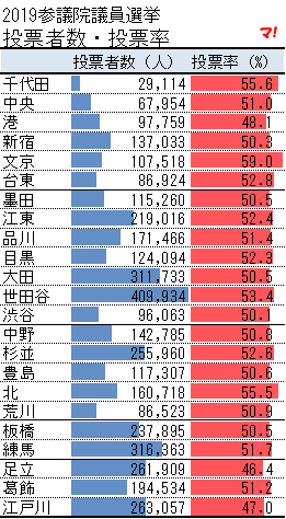 2019参議院議員選挙 投票者数・投票率