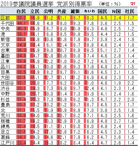 2019参議院議員選挙 党派別得票率