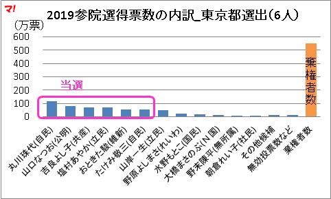 2019参院選得票数の内訳_東京都選出(6人)