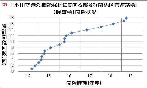 「羽田空港の機能強化に関する都及び関係区市連絡会」 (幹事会)開催状況