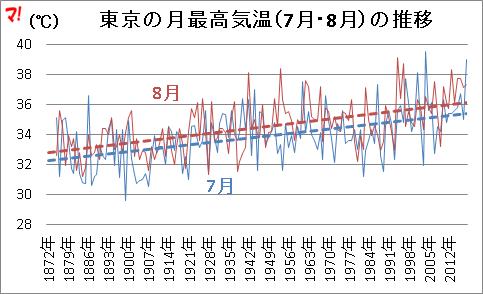 東京の月最高気温(7月・8月)の推移