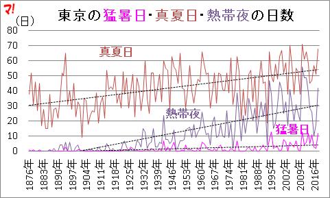 東京の猛暑日・真夏日・熱帯夜の日数