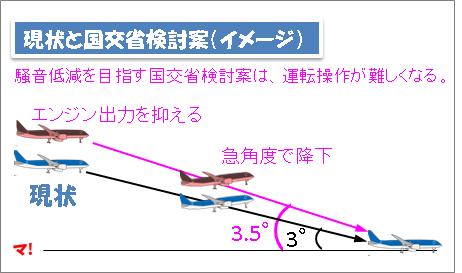現状と国交省検討案(イメージ)