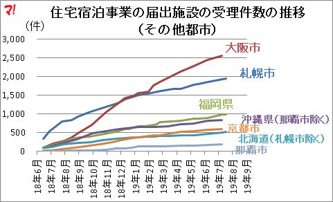 住宅宿泊事業の届出施設の受理件数の推移 (その他都市)