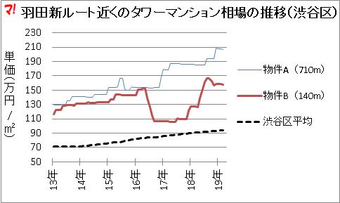 羽田新ルート近くのタワーマンション相場の推移(渋谷区)