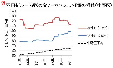 羽田新ルート近くのタワーマンション相場の推移(中野区)