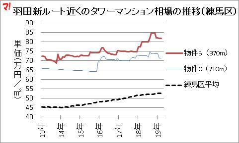羽田新ルート近くのタワーマンション相場の推移(練馬区)