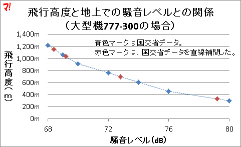 飛行高度と地上での騒音レベルとの関係 (大型機777-300の場合)