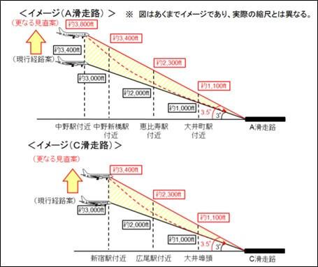 羽田空港機能強化に向けた追加対策